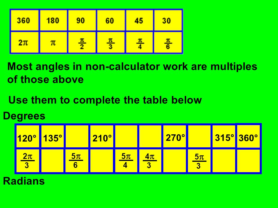 Most angles in non-calculator work are multiples of those above