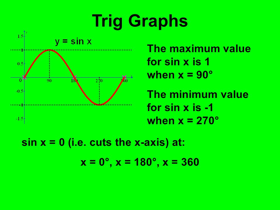Trig Graphs The maximum value for sin x is 1 when x = 90°