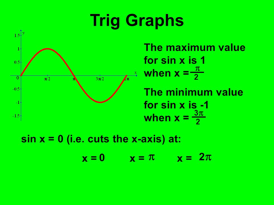 Trig Graphs  The maximum value for sin x is 1 when x =