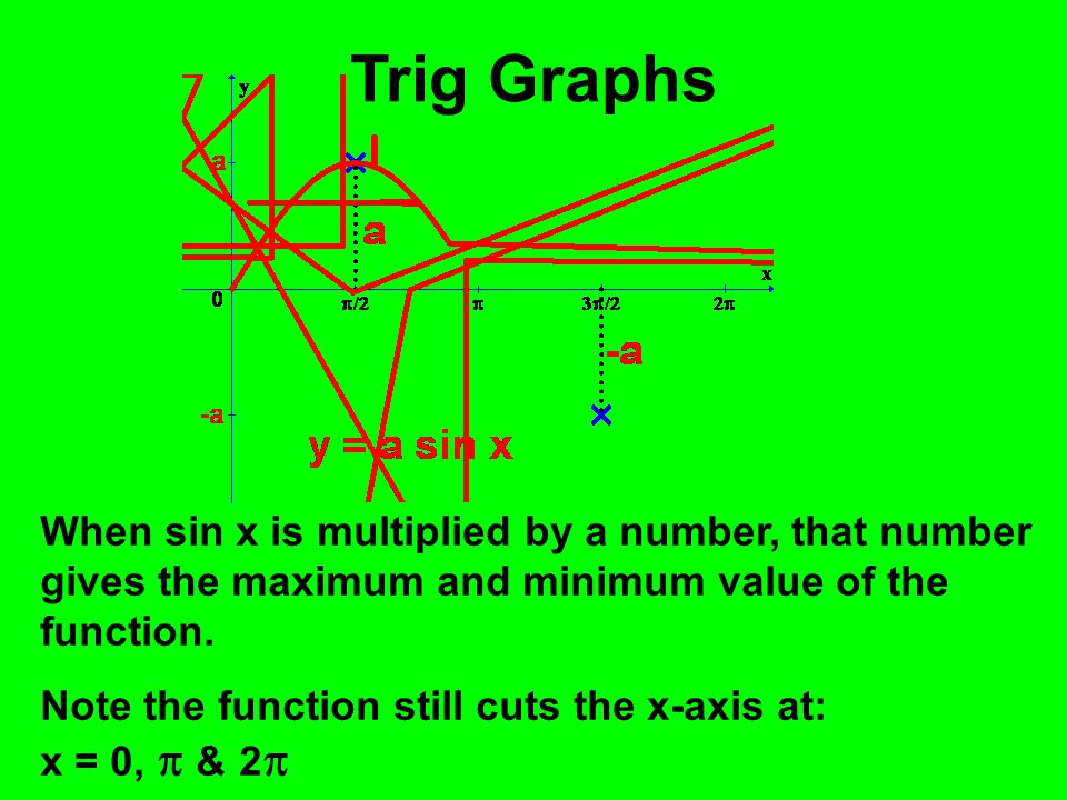 Trig Graphs When sin x is multiplied by a number, that number gives the maximum and minimum value of the function.