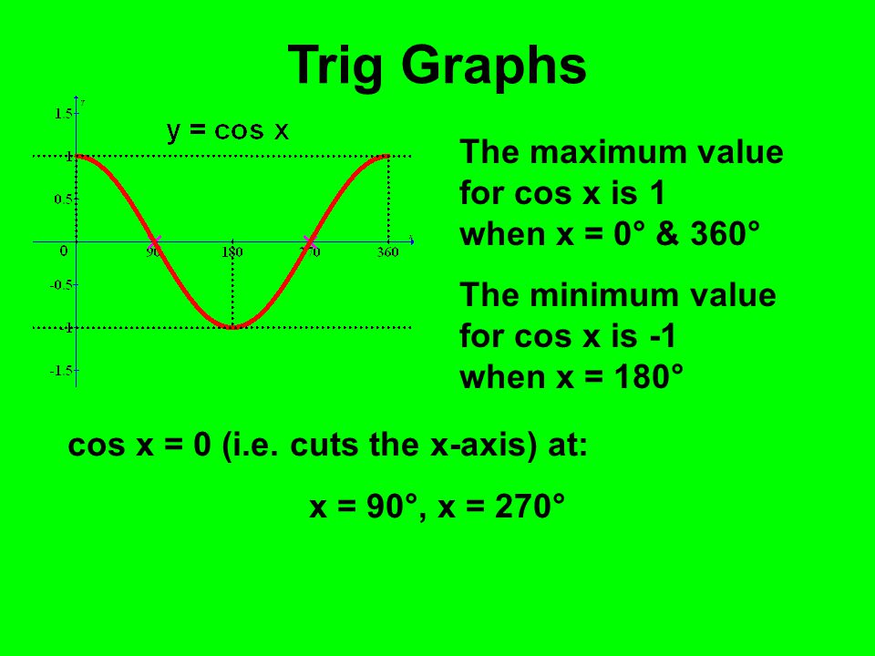 Trig Graphs The maximum value for cos x is 1 when x = 0° & 360°