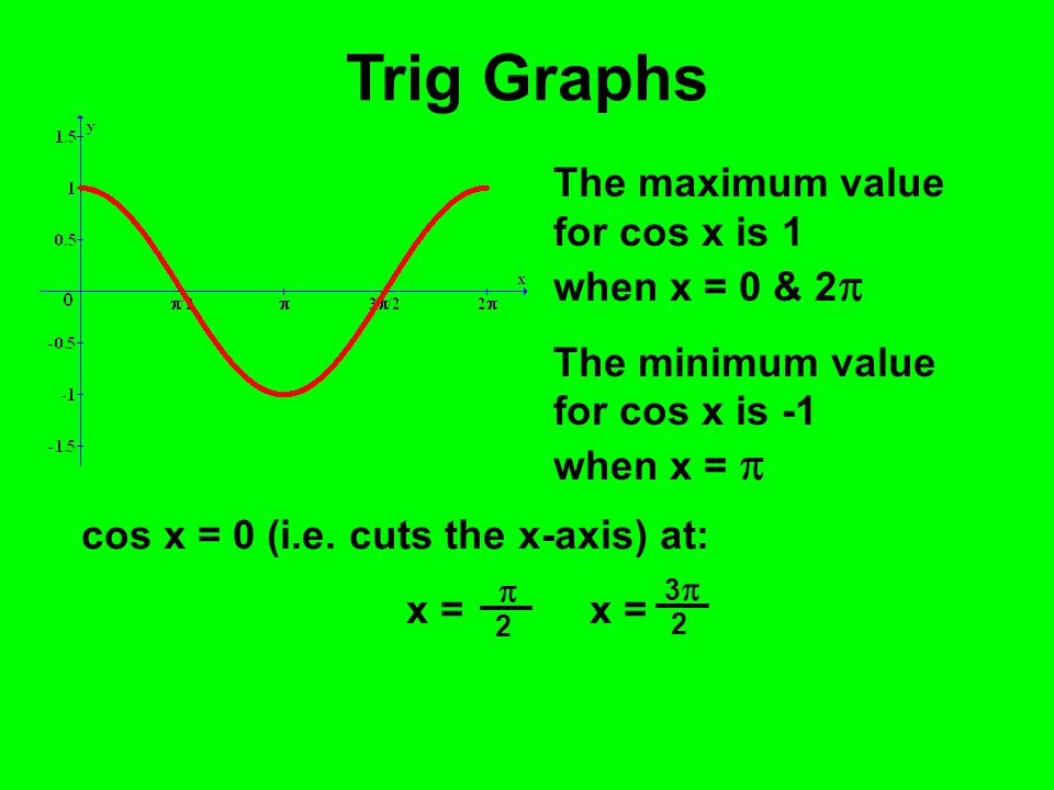 Trig Graphs The maximum value for cos x is 1 when x = 0 & 2