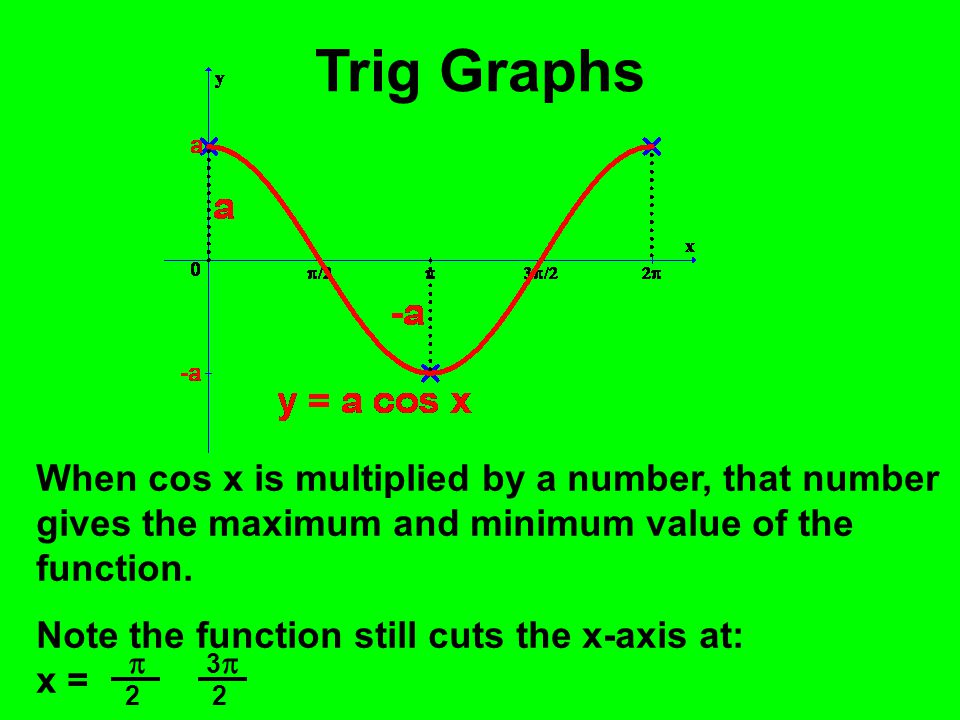 Trig Graphs When cos x is multiplied by a number, that number gives the maximum and minimum value of the function.