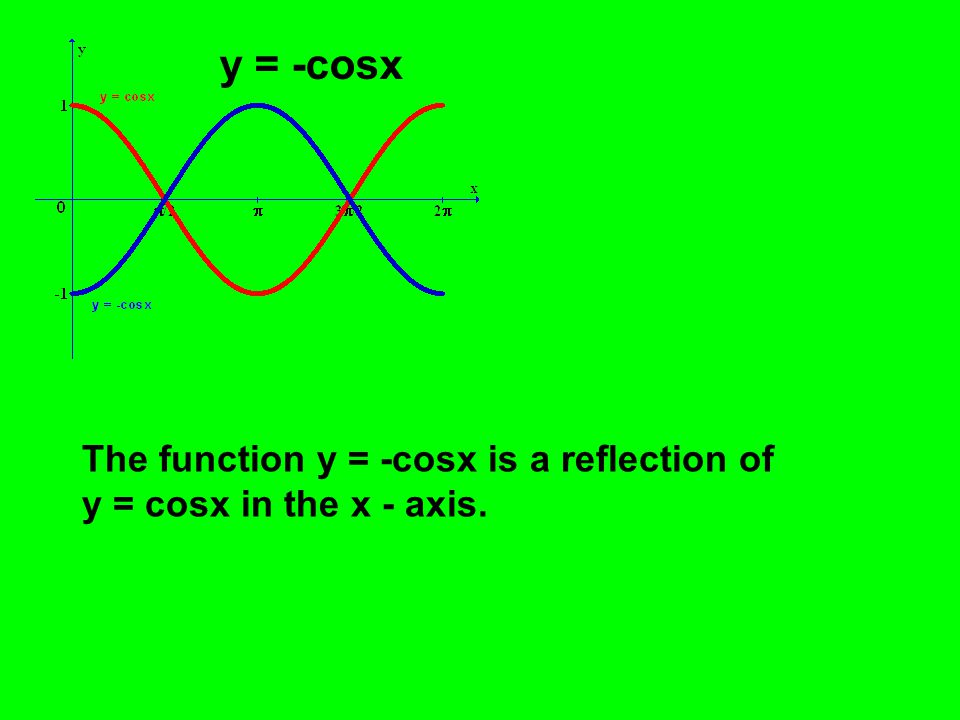 y = -cosx The function y = -cosx is a reflection of y = cosx in the x - axis.