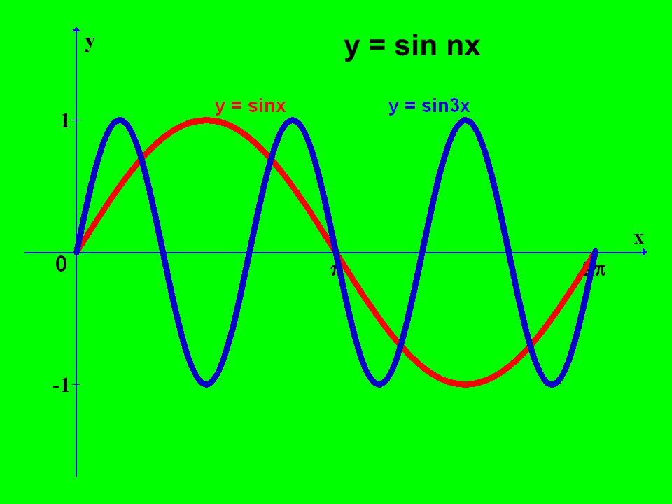 y = sin nx