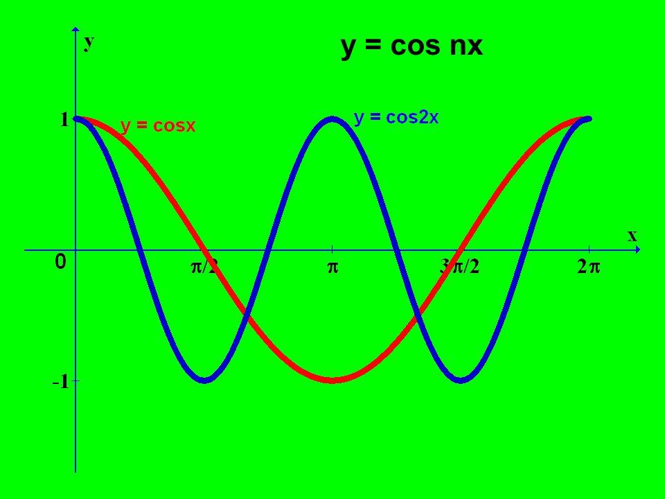 y = cos nx