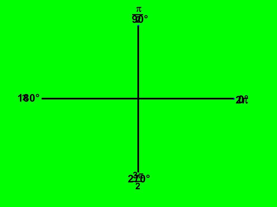  2 90°  180° 2 0° 3 2 270°