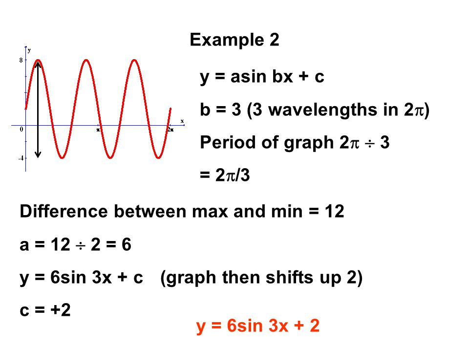 Example 2 y = asin bx + c. b = 3 (3 wavelengths in 2p) Period of graph 2p  3. = 2p/3. Difference between max and min = 12.