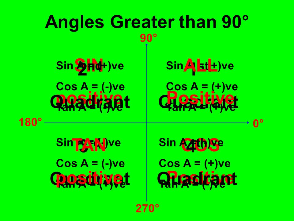 Angles Greater than 90° SIN positive ALL Positive 2nd Quadrant 1st