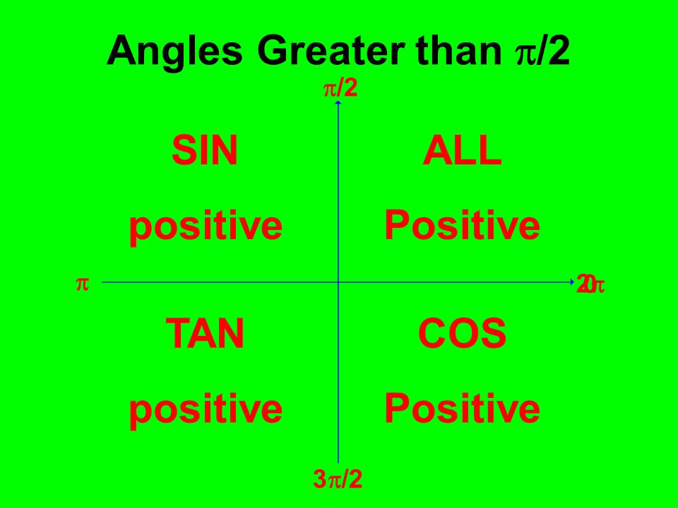 Angles Greater than p/2 SIN positive ALL Positive TAN positive COS