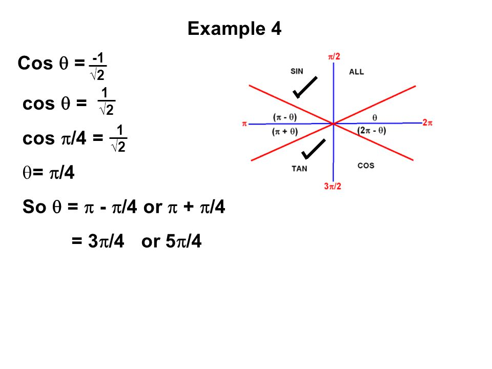 Example 4 Cos  = cos  = cos /4 = = /4 So  =  - /4 or  + /4