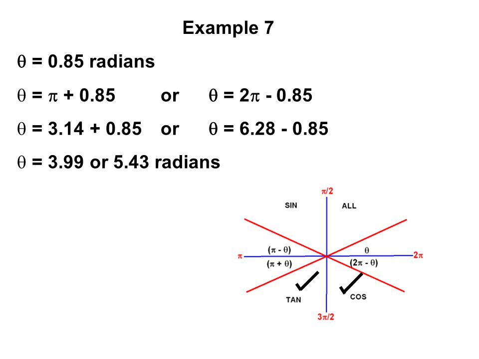 Example 7  = 0.85 radians =  + 0.85 or  = 2 - 0.85