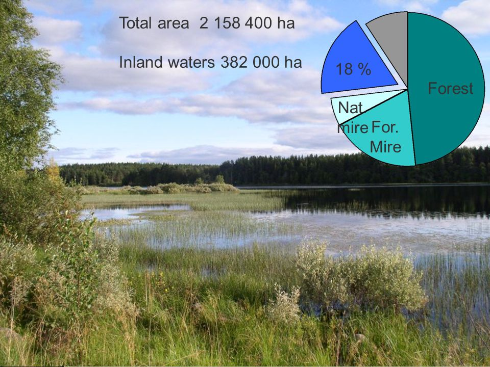 Total area 2 158 400 ha Inland waters 382 000 ha 18 % Forest Nat. mire For. Mire