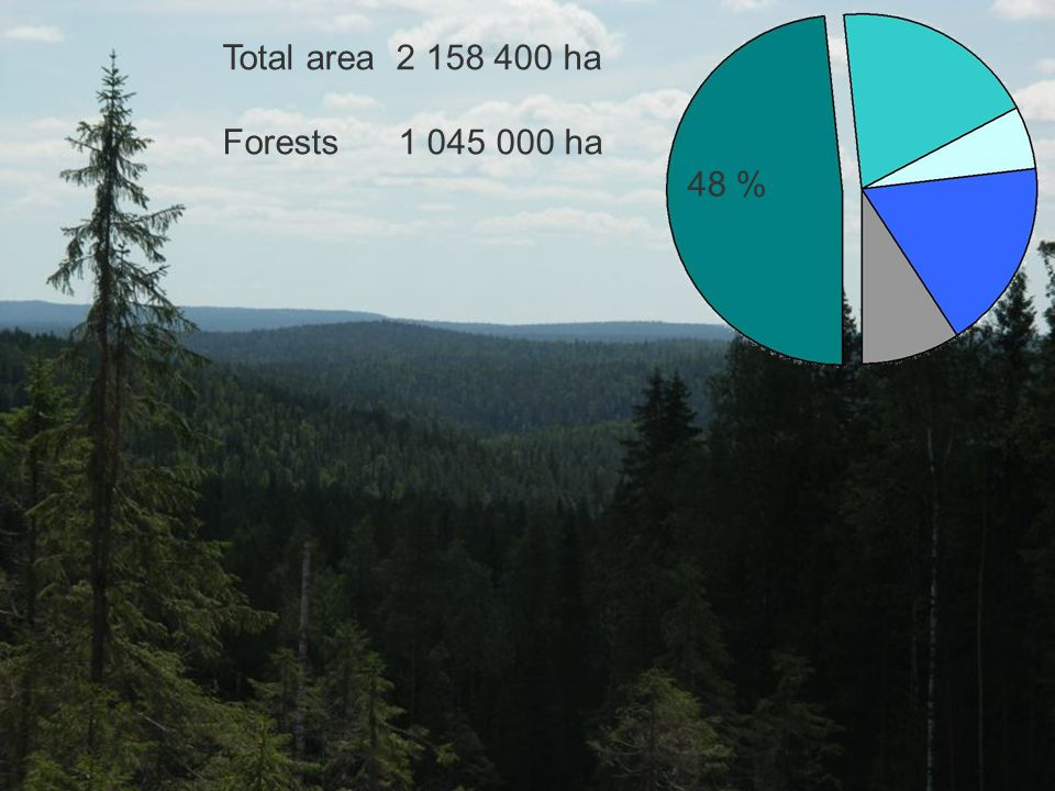 Total area 2 158 400 ha Forests 1 045 000 ha 48 %