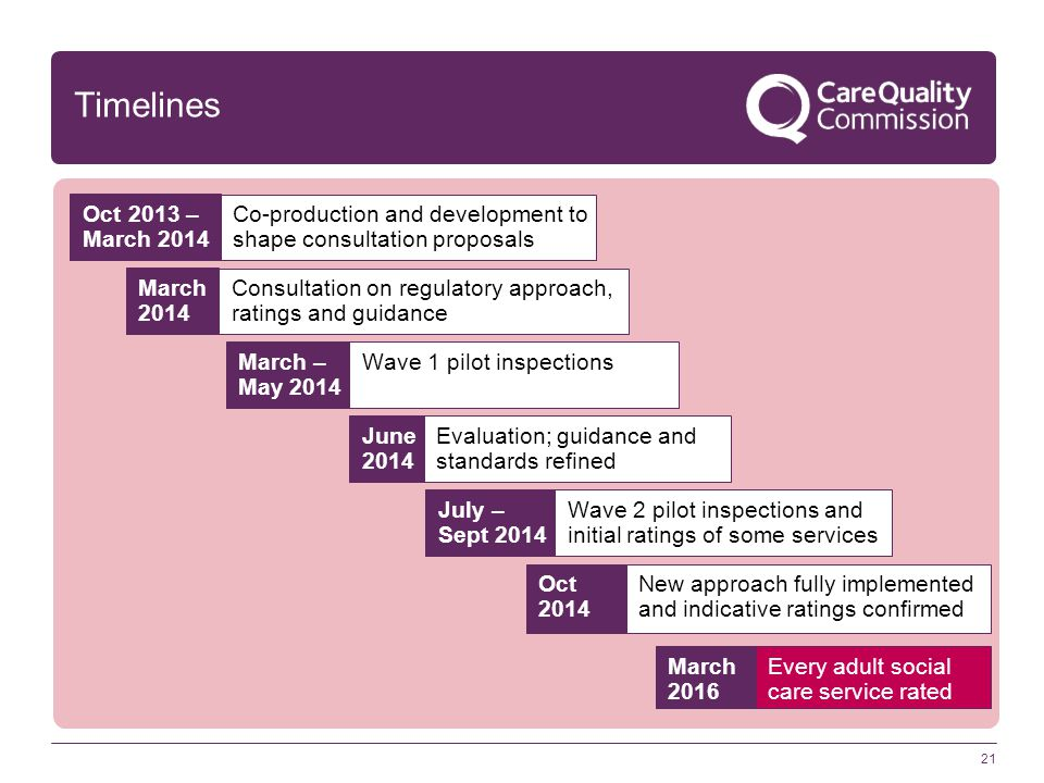 Timelines Oct 2013 – March 2014. Co-production and development to shape consultation proposals. March 2014.
