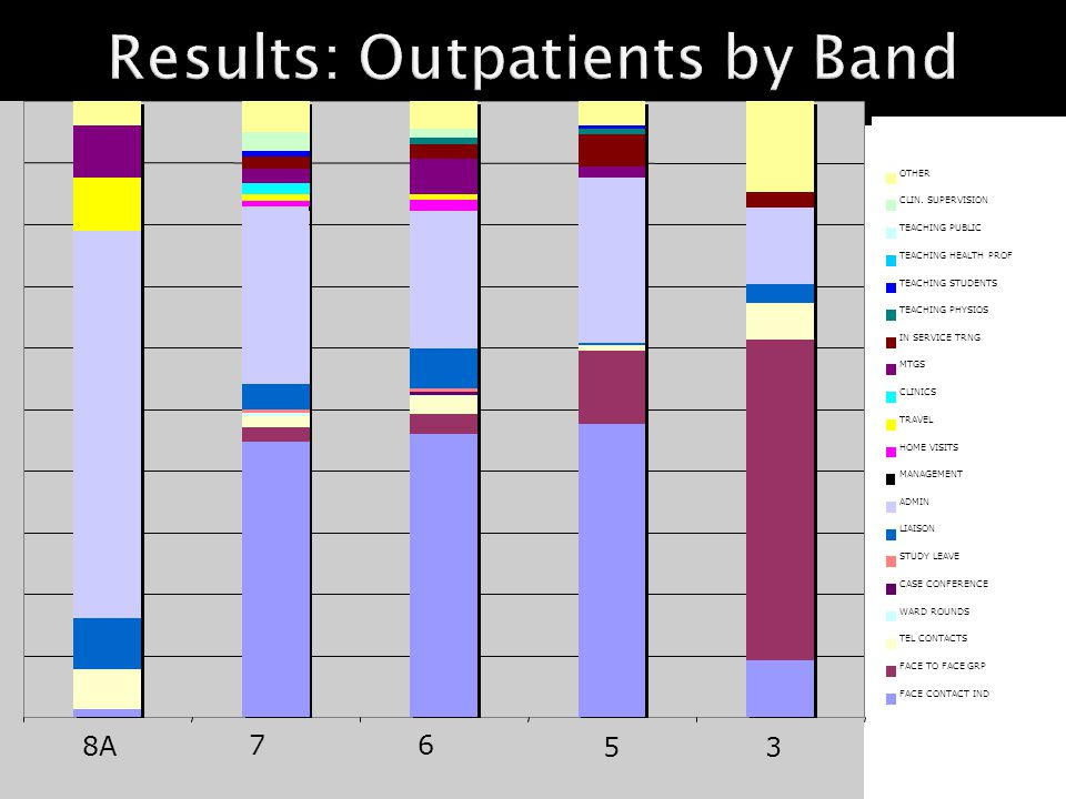 Results: Outpatients by Band