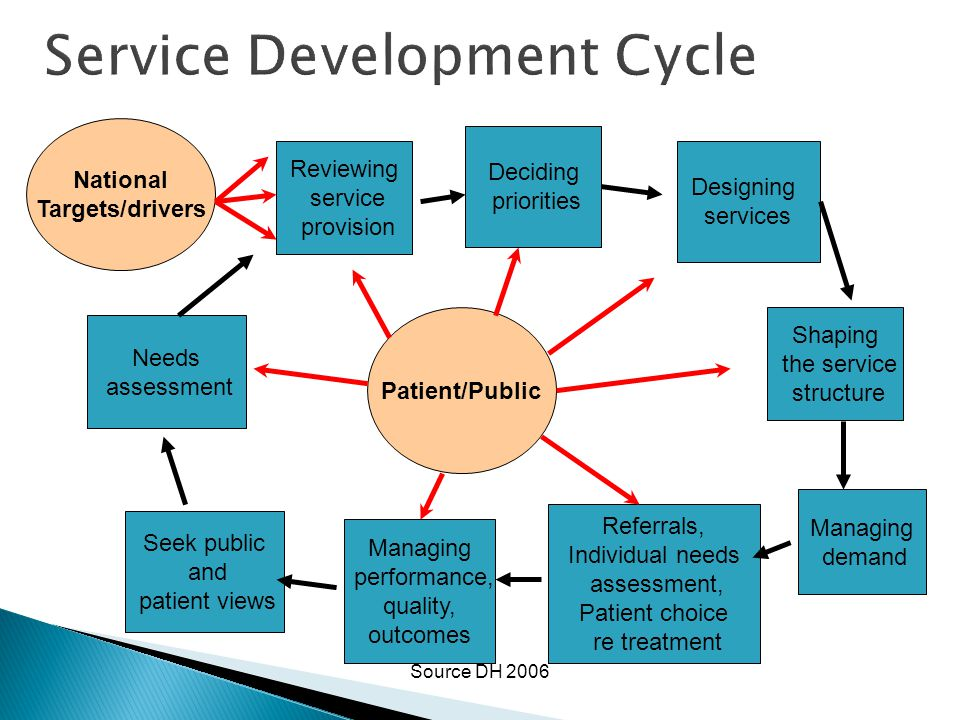 Service Development Cycle