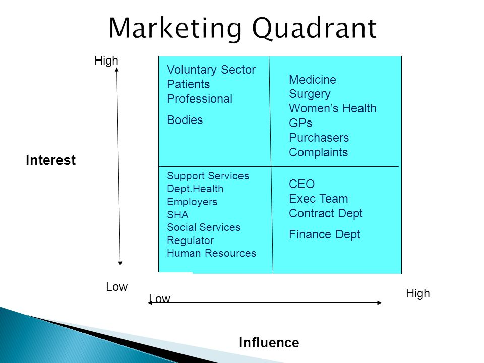 Marketing Quadrant Interest Influence High Voluntary Sector Medicine