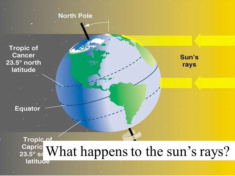 What happens to the sun's rays