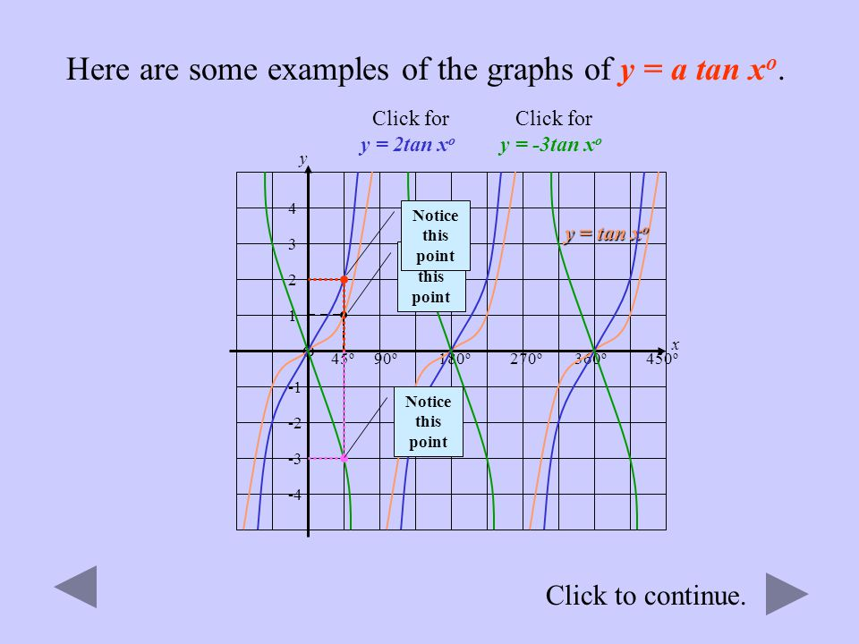 Here are some examples of the graphs of y = a tan xo.