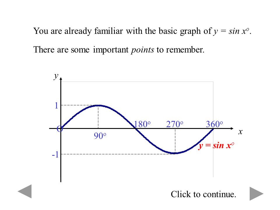 You are already familiar with the basic graph of y = sin xo.