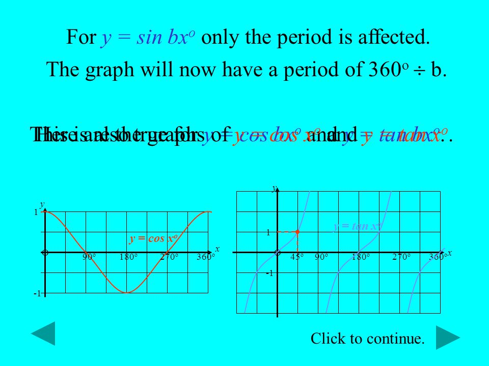 For y = sin bxo only the period is affected.