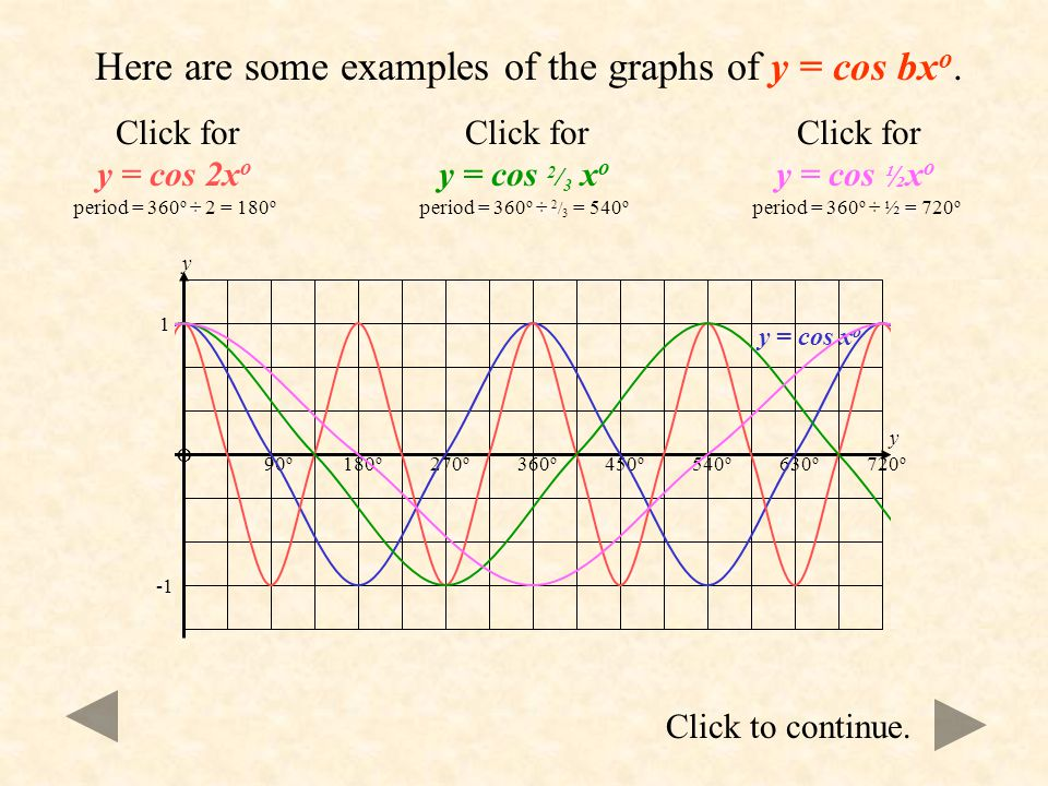 Here are some examples of the graphs of y = cos bxo.