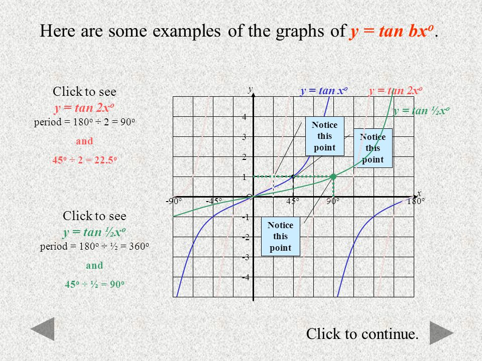 Here are some examples of the graphs of y = tan bxo.