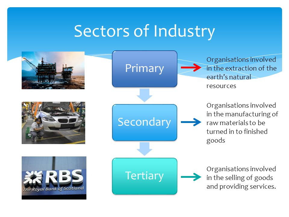 Sectors of Industry Primary. Secondary. Tertiary. Organisations involved in the extraction of the earth's natural resources.