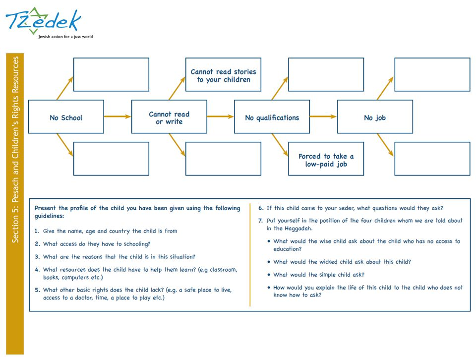 1. Hand out the Learning to Ask, Asking to Learn sheet, page 32 to students. They should read the story and answer the questions in pairs. The sheet could also be given as preparatory homework the day before the rest of the activity is done in class.
