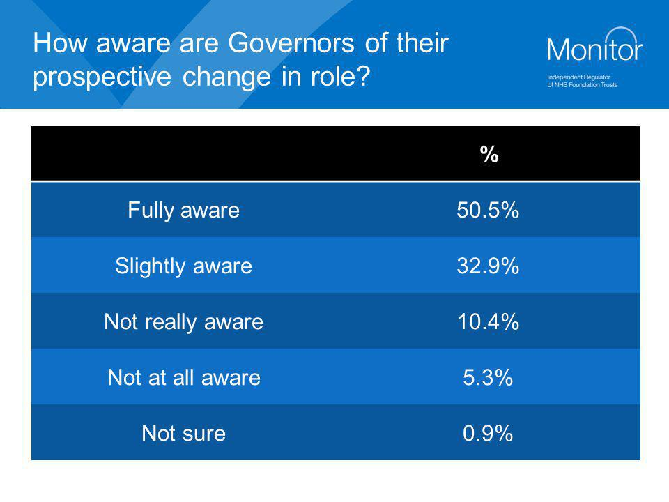 How aware are Governors of their prospective change in role