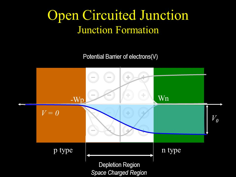 Open Circuited Junction Junction Formation