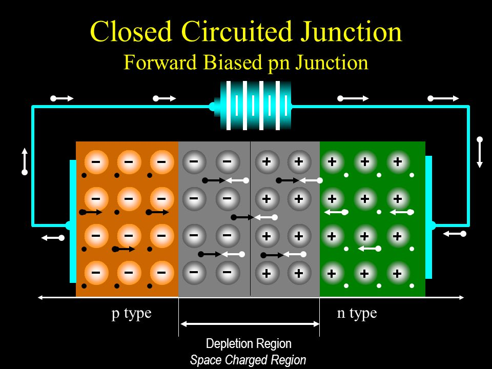 Closed Circuited Junction Forward Biased pn Junction