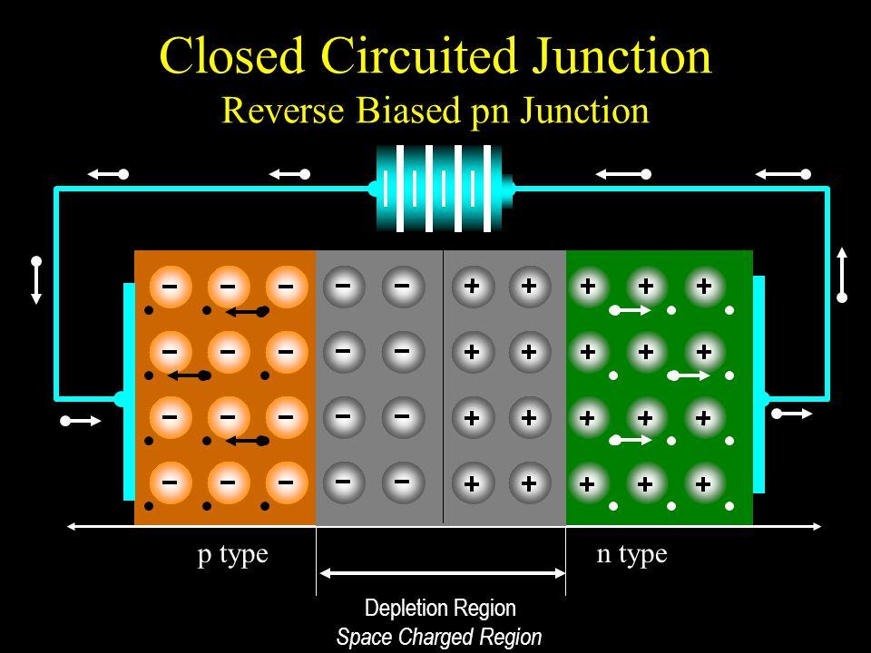 Closed Circuited Junction Reverse Biased pn Junction