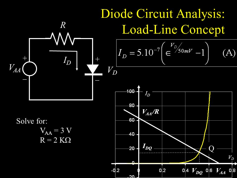 Diode Circuit Analysis: Load-Line Concept