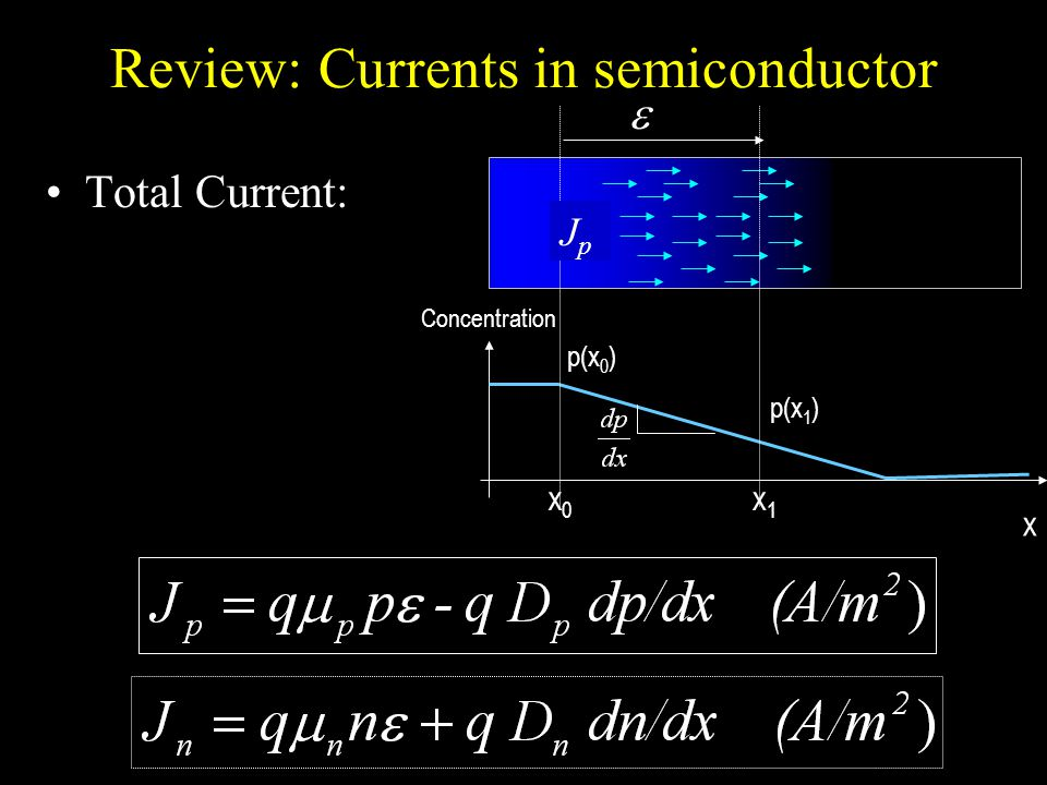 Review: Currents in semiconductor