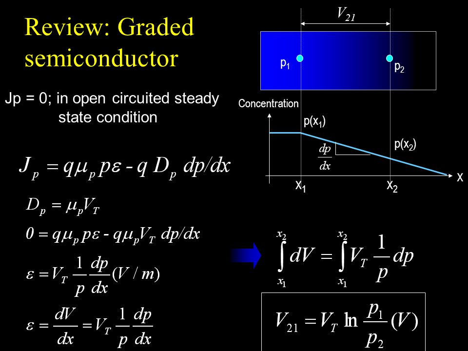 Review: Graded semiconductor