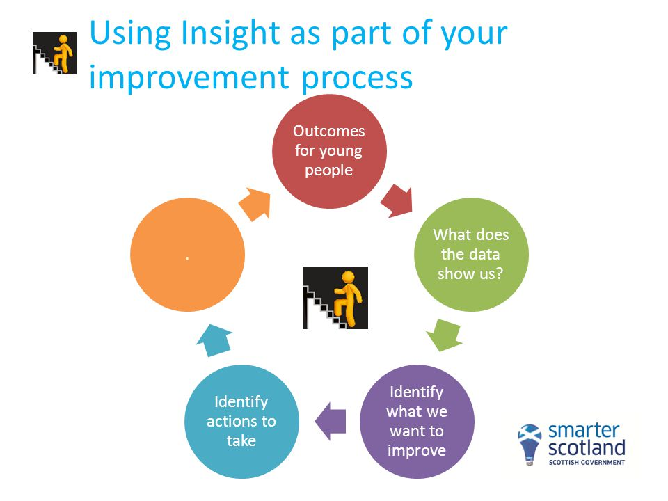 Using Insight as part of your improvement process