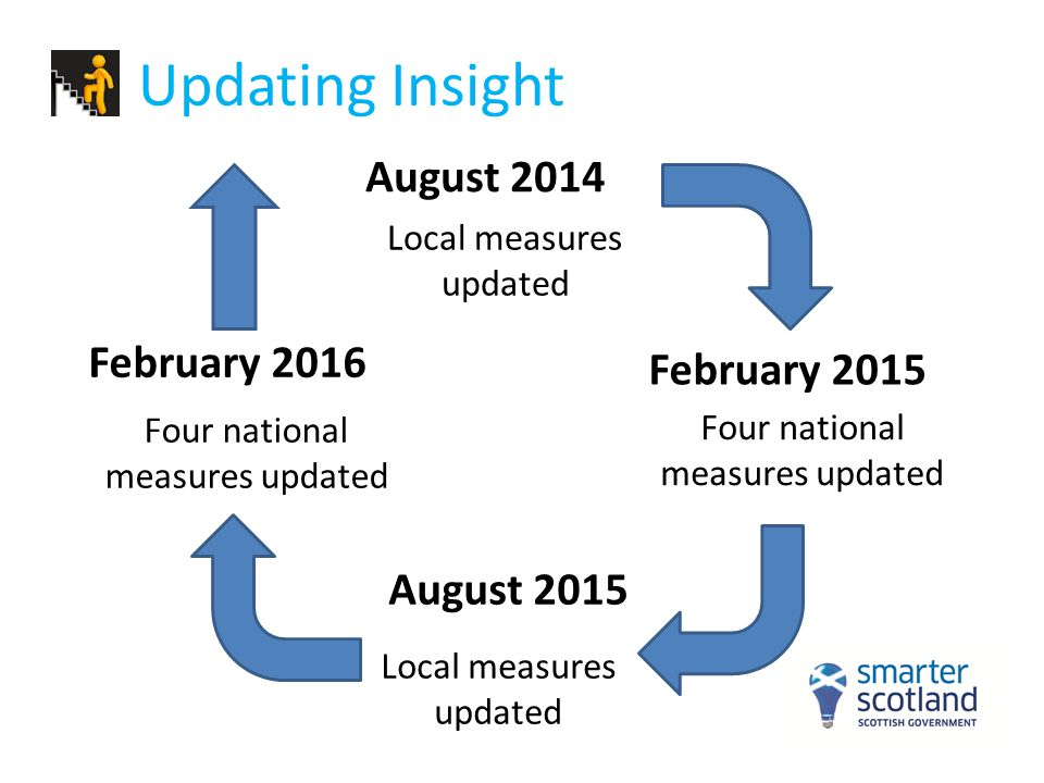 Updating Insight August 2014 February 2016 February 2015 August 2015