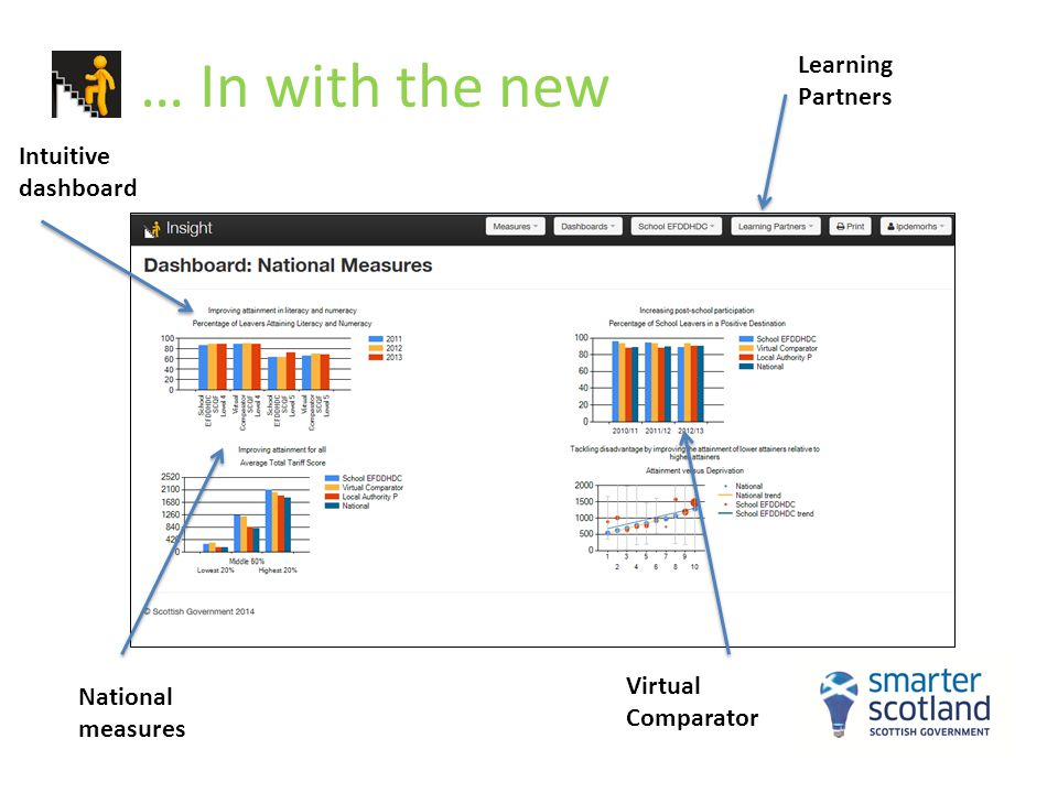 … In with the new Learning Partners Intuitive dashboard