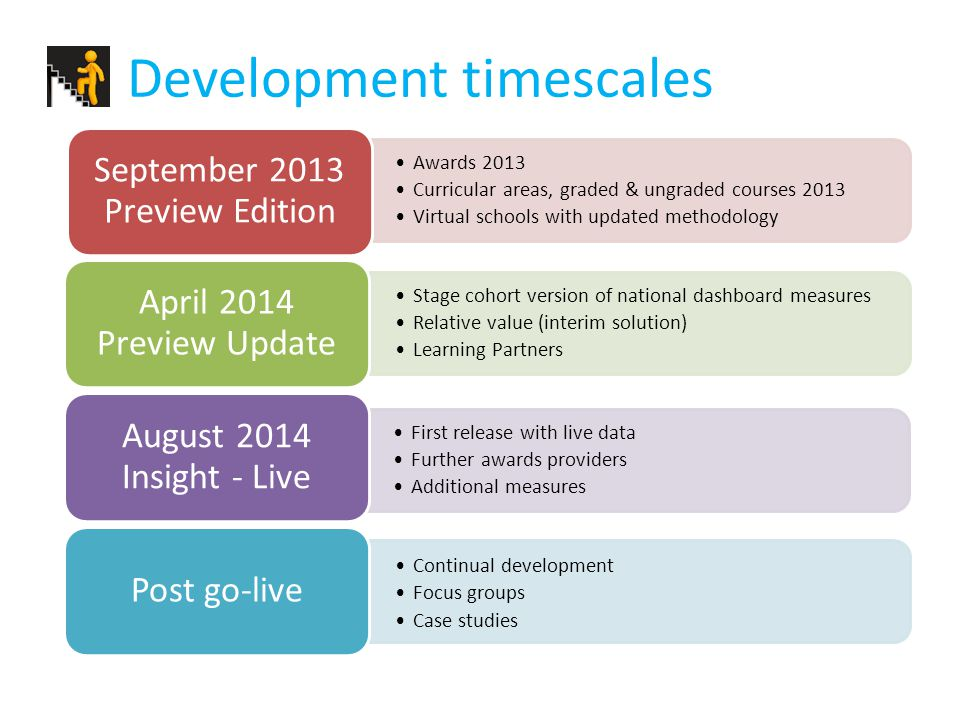 Development timescales