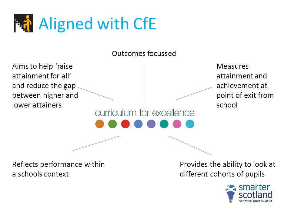 Aligned with CfE Outcomes focussed