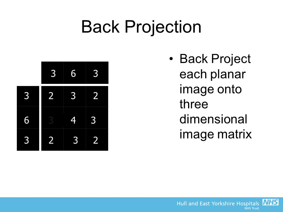 Back Projection Back Project each planar image onto three dimensional image matrix. 3. 6. 3. 3.