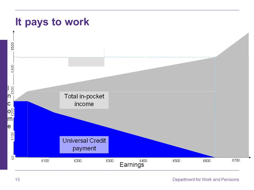 It pays to work Income Earnings