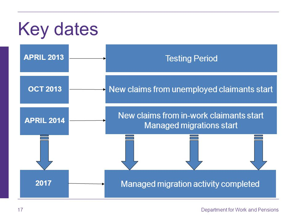 Key dates Testing Period New claims from unemployed claimants start