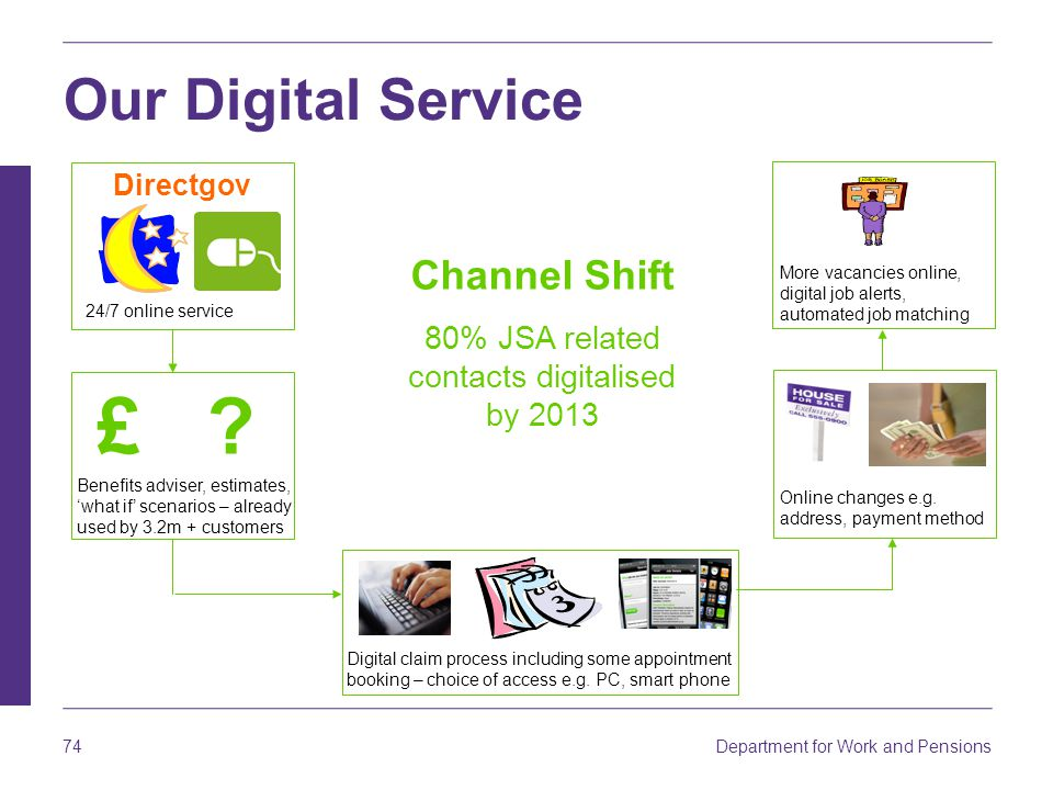 80% JSA related contacts digitalised by 2013