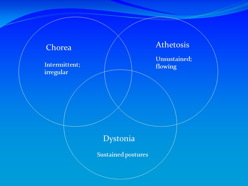 Athetosis Chorea Dystonia Unsustained; flowing Intermittent; irregular