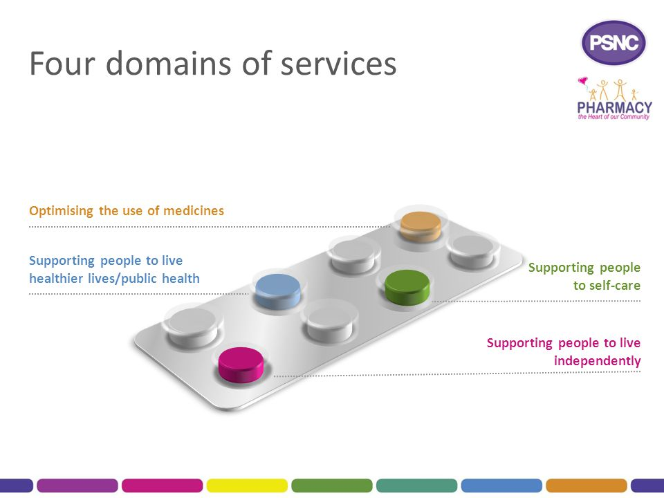 Four domains of services