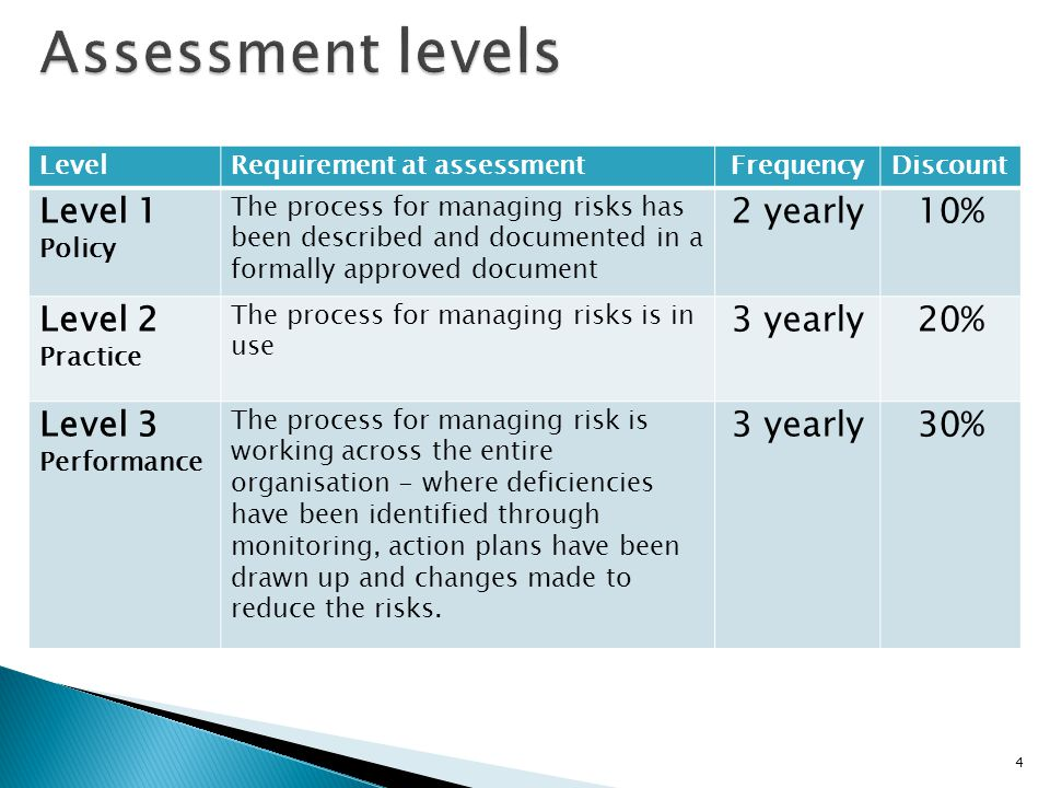 Assessment levels Level 1 2 yearly 10% Level 2 3 yearly 20%