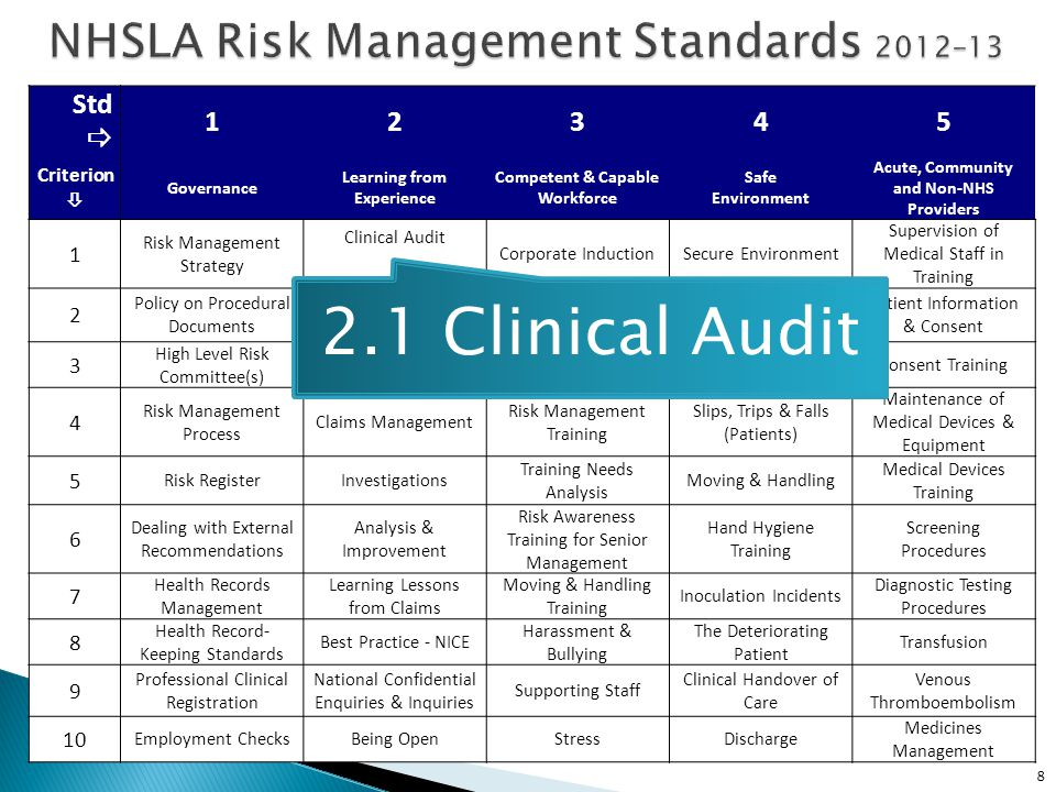NHSLA Risk Management Standards 2012–13